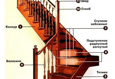 Из каких элементов состоит лестница?