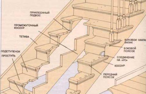 Продуманная конструкция лестницы в Дагестане.